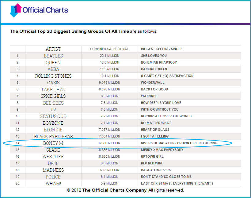 Official-Charts